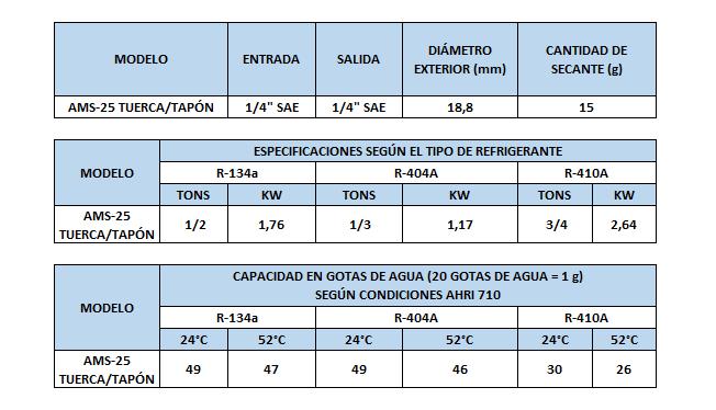 TABLA AMS-25